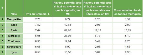 prix cannabis