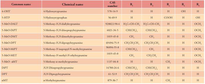 Avis Griffonia Simplicifolia - dépression réactionnelle : traitement et médicament - Pharmanity